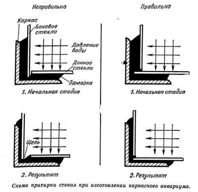 Схема склейки аквариума